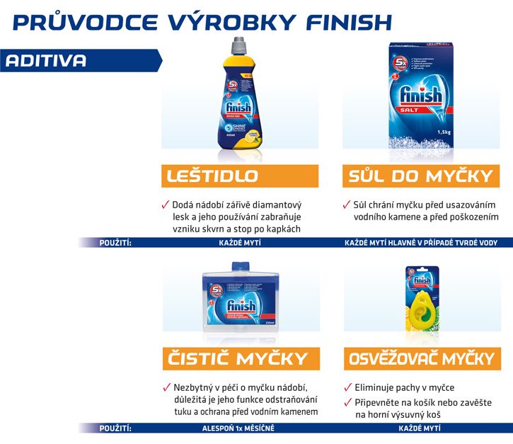 Fotografie FINISH Leštidlo Shine&Dry Lemon 800 ml